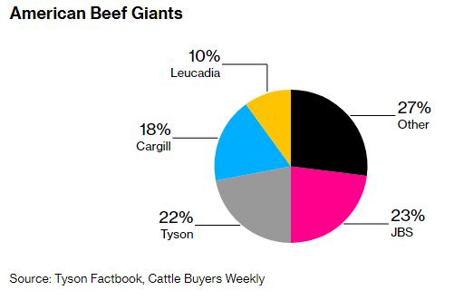 JBS Meat Infographic
